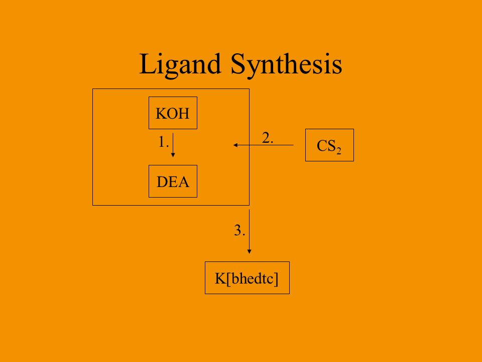 Ligand Synthesis KOH 2. 1. CS2 DEA 3. K[bhedtc]